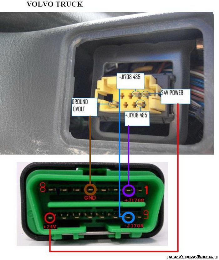 Autocom CDP Pro (Cars и Trucks) / Autocom Delphi. Все о программе Autocom и Delphi: VOLVO диагностическая колодка-распиновка